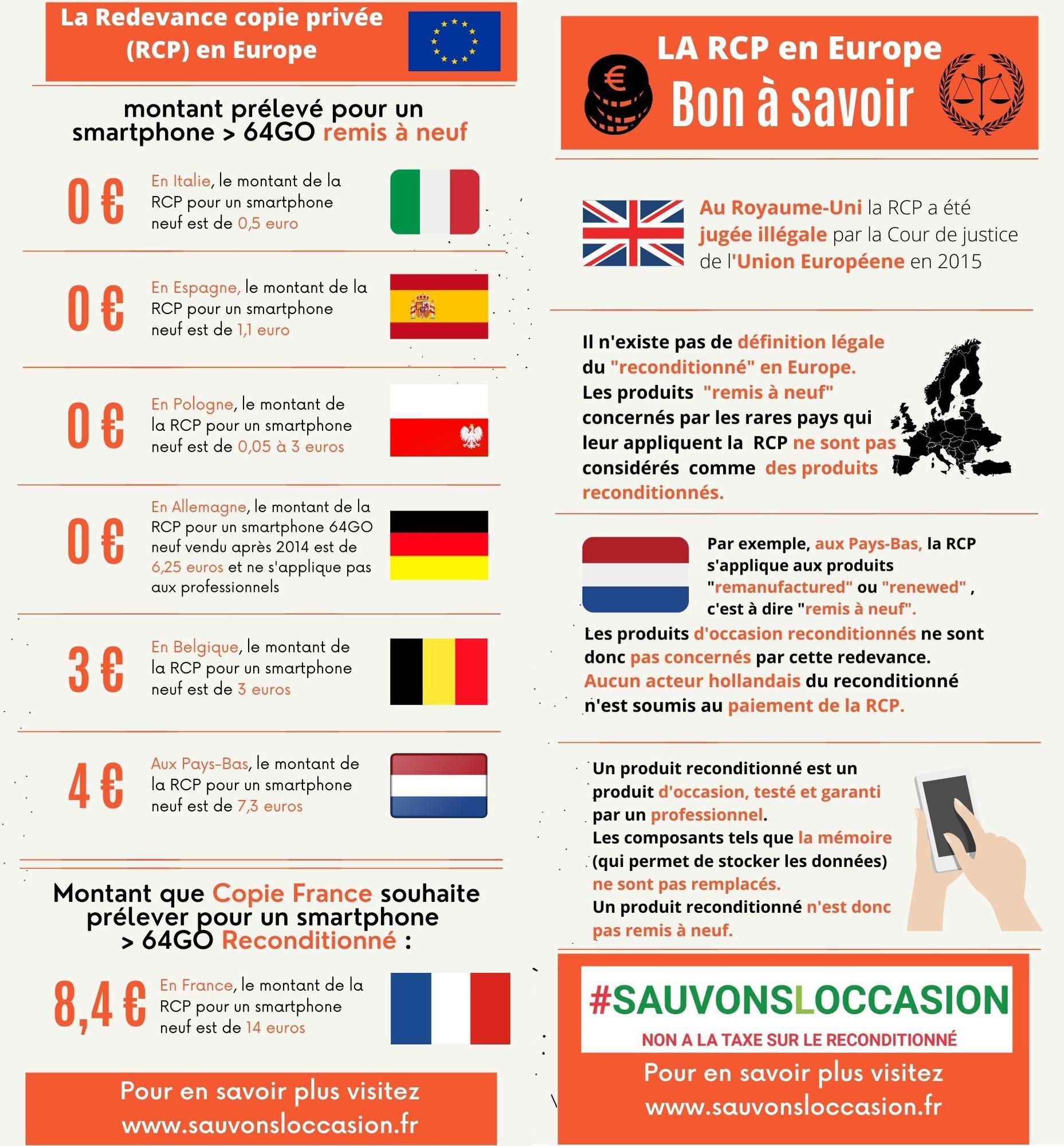 Infographie par l'association SIRRMIET sur la Redevance Copie Privée en Europe