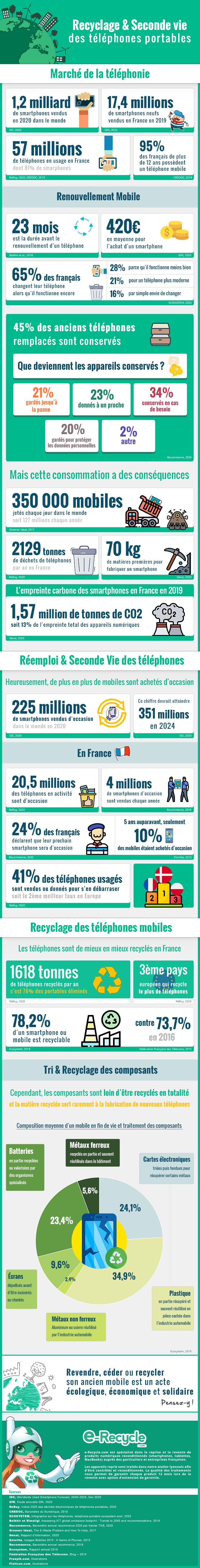 Infographie sur le recyclage et la seconde vie des téléphones © par e-Recycle.com