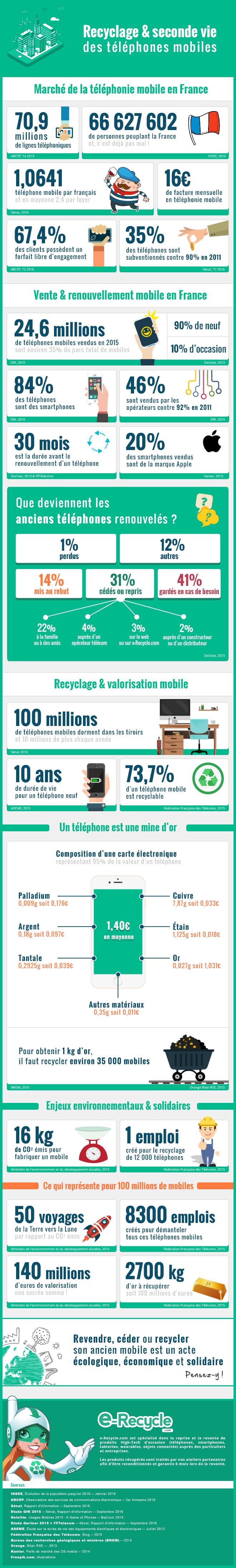 Infographie sur le recyclage et la seconde vie des téléphones © e-Recycle.com