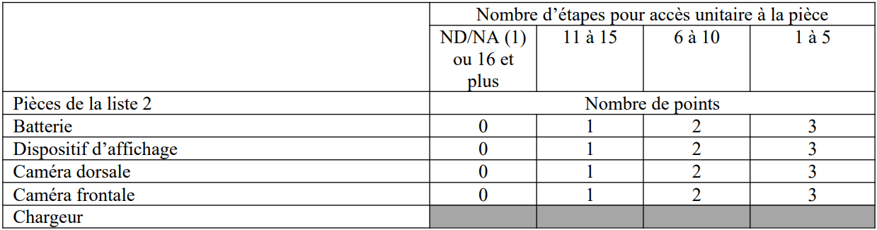 Critères et points de l'indice de réparabilité