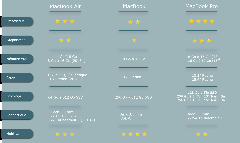 2bb136750c Guide d'achat : Quel MacBook choisir ?
